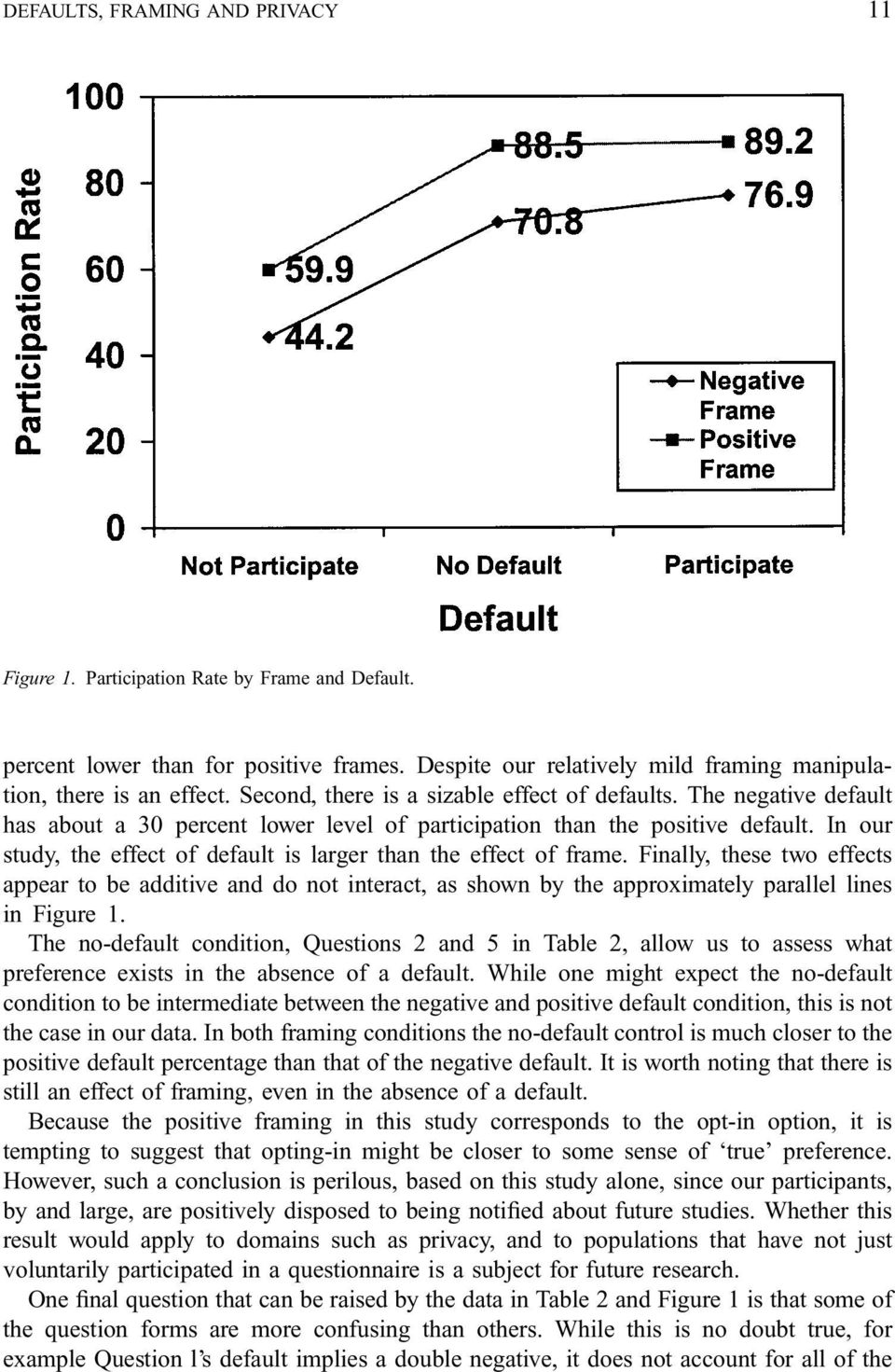 In our study, the effect of default is larger than the effect of frame. Finally, these two effects appear to be additive and do not interact, as shown by the approximately parallel lines in Figure 1.
