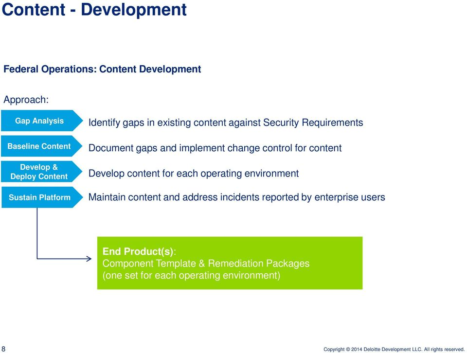 change control for content Develop content for each operating environment Maintain content and address incidents