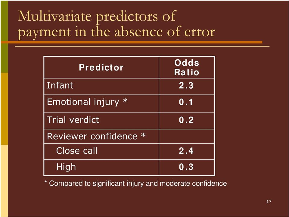 3 Emotional injury * Trial verdict Reviewer confidence *