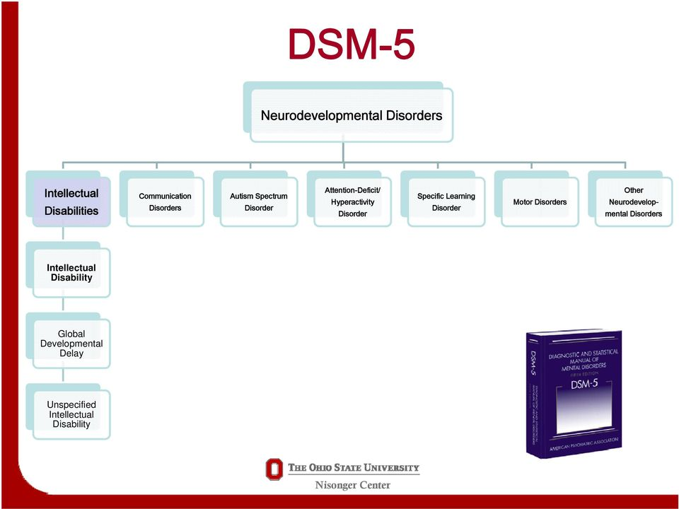 Specific Learning Disorder Motor Disorders Other Neurodevelopmental Disorders