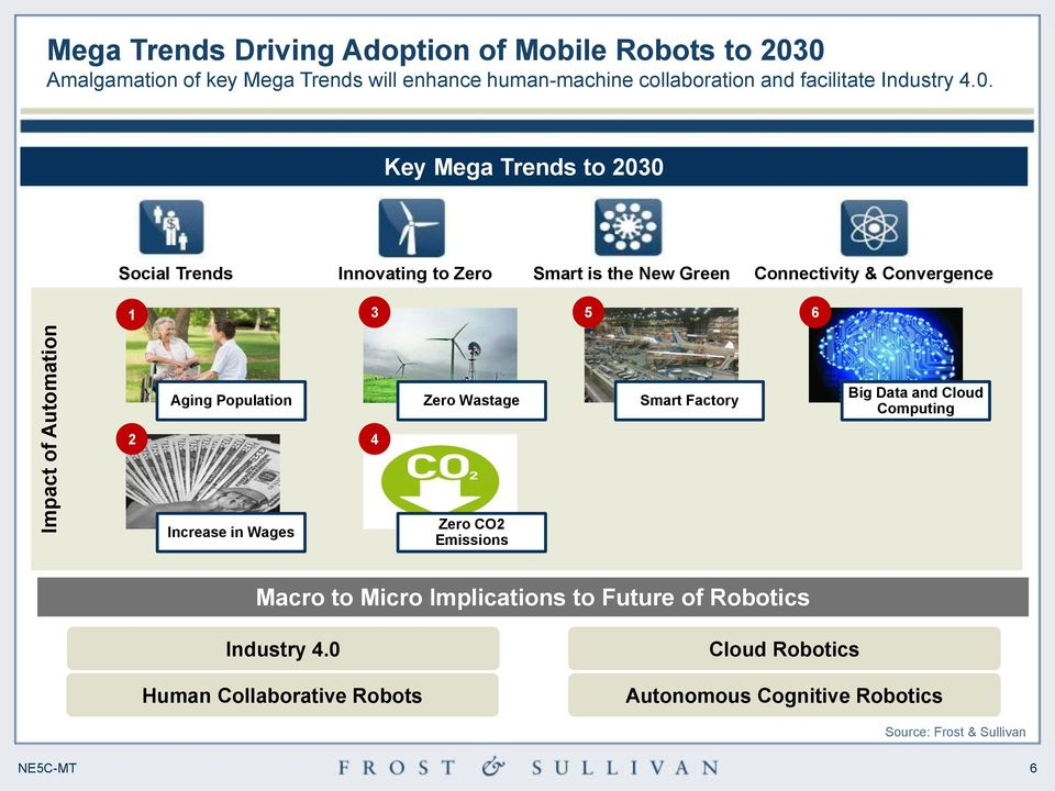 Key Mega Trends to 2030 Social Trends Innovating to Zero Smart is the New Green Connectivity & Convergence 1 3 5 6 Aging Population Zero