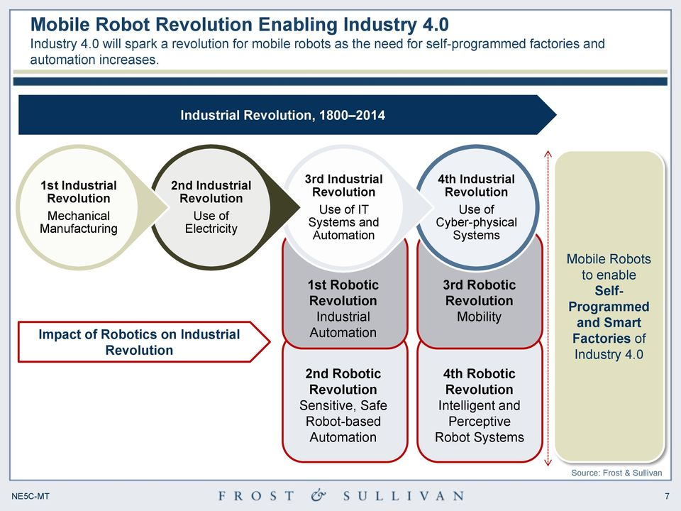 Industrial Use of Cyber-physical Systems Impact of Robotics on Industrial 1st Robotic Industrial Automation 2nd Robotic Sensitive, Safe Robot-based
