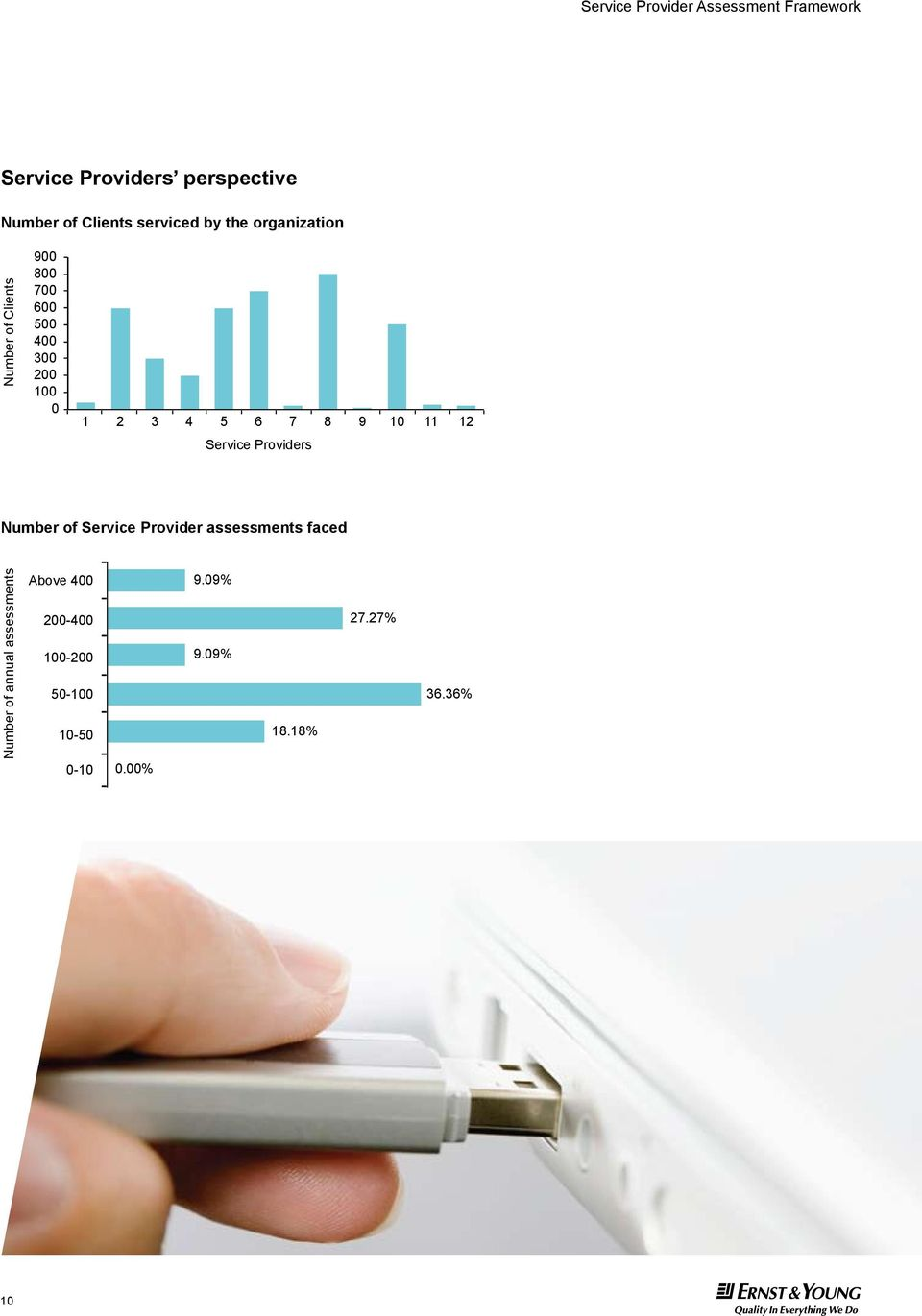 Providers Number of Service Provider assessments faced Number of annual assessments