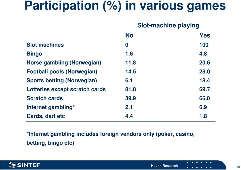0 Sports betting (Norwegian) 6.1 18.4 Lotteries except scratch cards 81.8 69.7 Scratch cards 39.9 66.