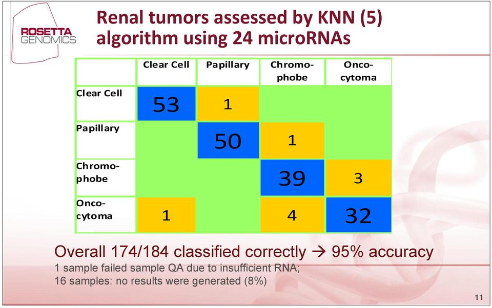 3 Oncocytoma 1 4 32 Overall 174/184 classified correctly 95% accuracy 1 sample