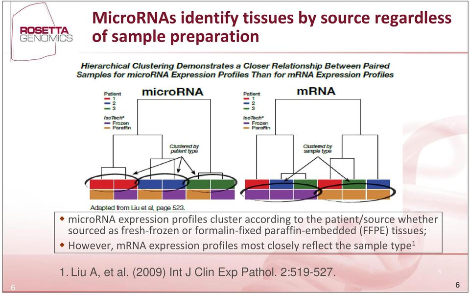 formalin fixed paraffin embedded (FFPE) tissues; However, mrna expression profiles most