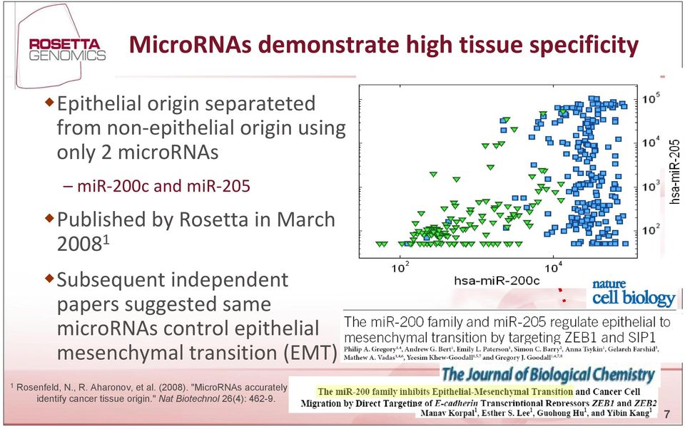 papers suggested same micrornas control epithelial mesenchymal transition (EMT) 1 Rosenfeld, N., R.