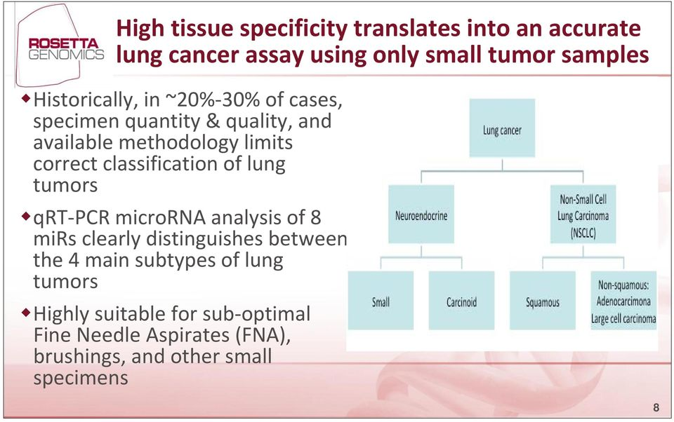 classification of lung tumors qrt PCR microrna analysis of 8 mirs clearly distinguishes between the 4 main