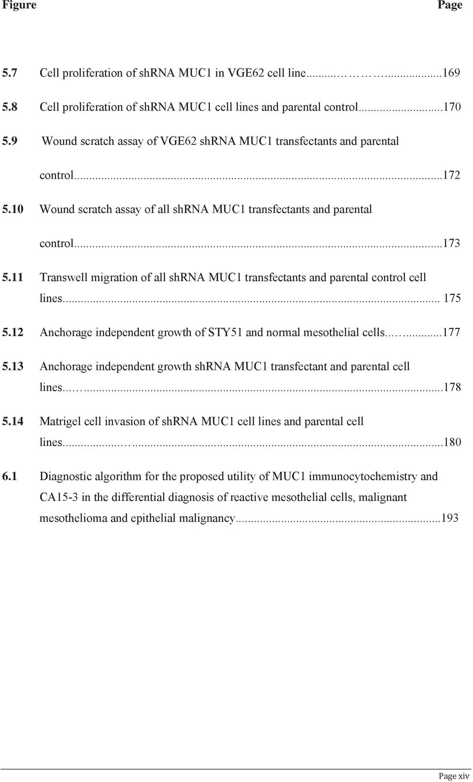 11 Transwell migration of all shrna MUC1 transfectants and parental control cell lines... 175 5.12 Anchorage independent growth of STY51 and normal mesothelial cells.....177 5.