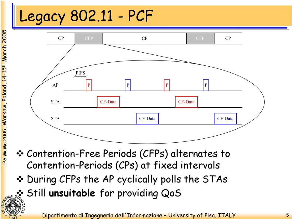 alternates to Contention-Periods (CPs) at fixed