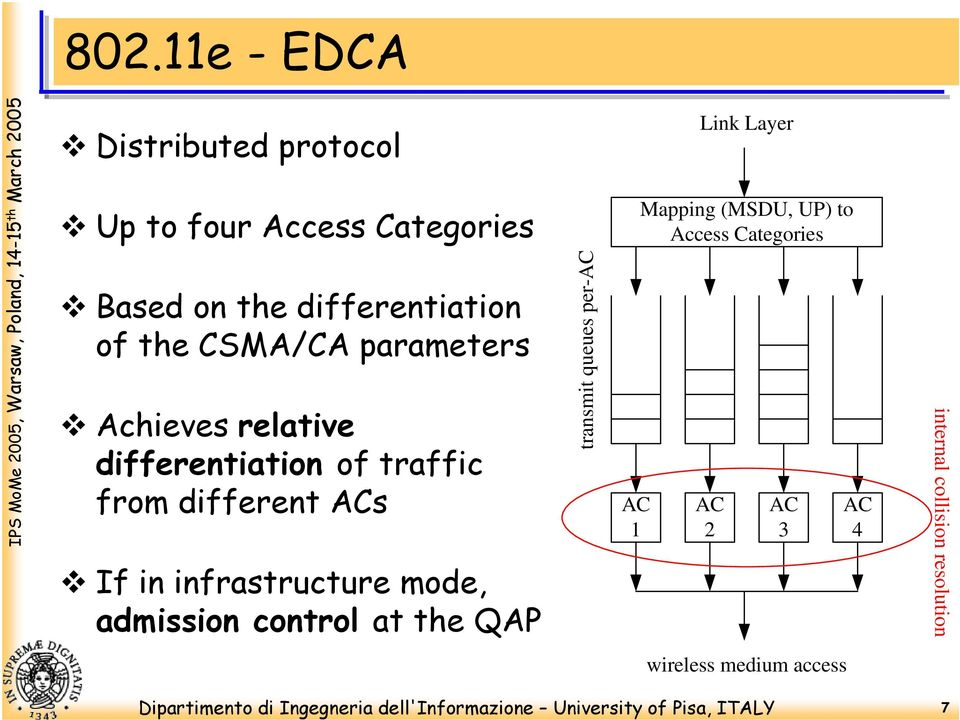 infrastructure mode, admission control at the QAP transmit queues per-ac AC 1 Link Layer Mapping