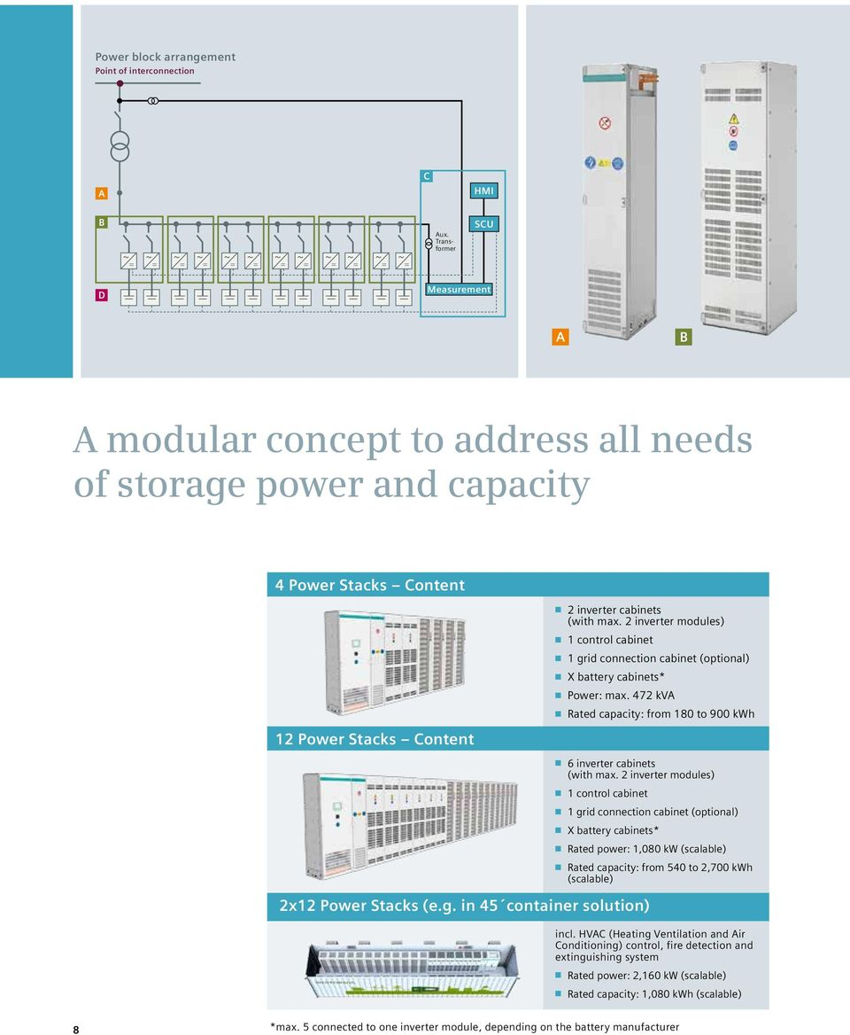 max. 2 inverter modules) 1 control cabinet 1 grid connection cabinet (optional) X battery cabinets* Power: max. 472 kva Rated capacity: from 180 to 900 kwh 6 inverter cabinets (with max.