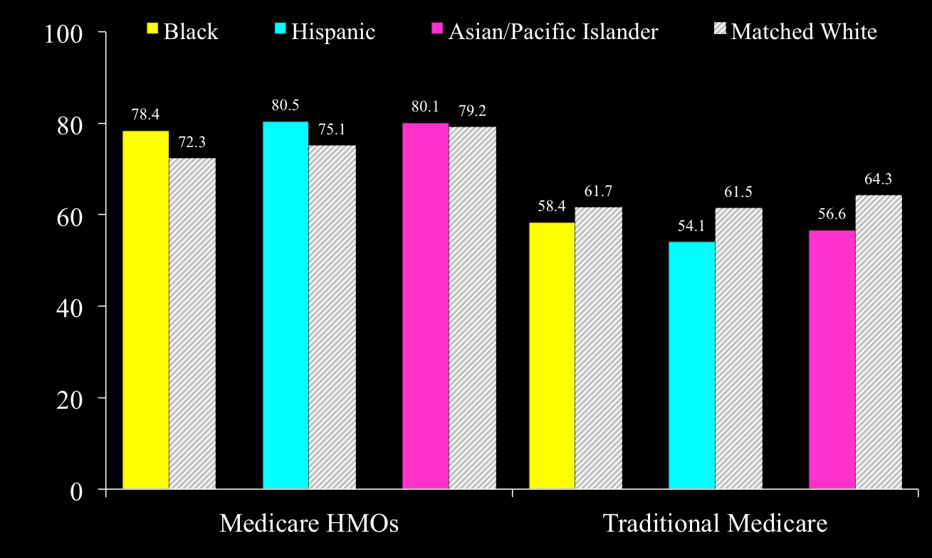 Use of Mammography by Race/Ethnicity Among Women Ages 65-69 in Medicare HMOs & Traditional