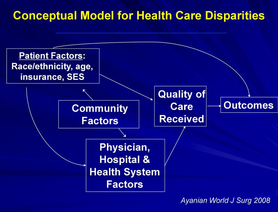 Factors Quality of Care Received Outcomes Physician,