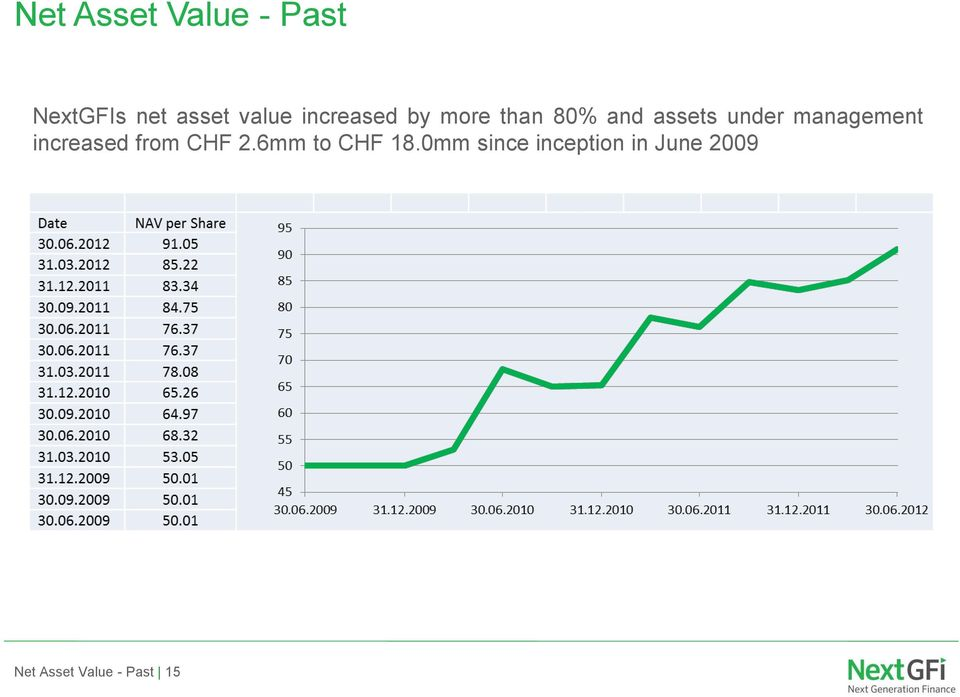 management increased from CHF 2.6mm to CHF 18.
