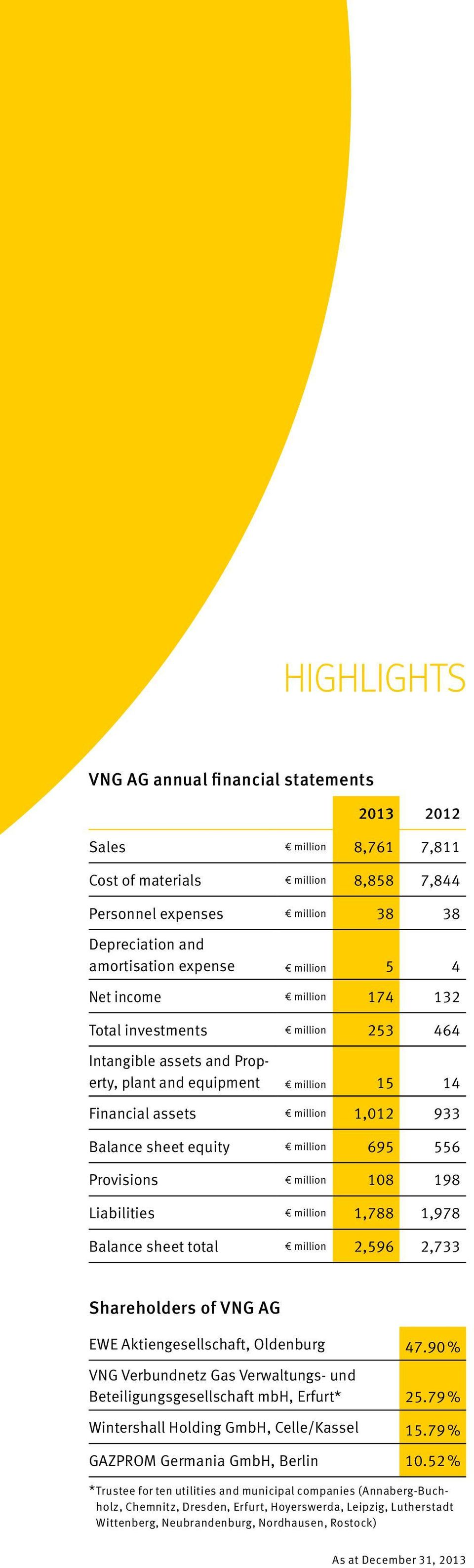 556 Provisions million 108 198 Liabilities million 1,788 1,978 Balance sheet total million 2,596 2,733 Shareholders of VNG AG EWE Aktiengesellschaft, Oldenburg 47.