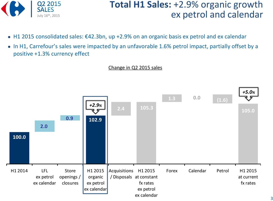 6% petrol impact, partially offset by a positive +1.3% currency effect Change in sales 2.0 0.9 +2.9% 102.9 2.