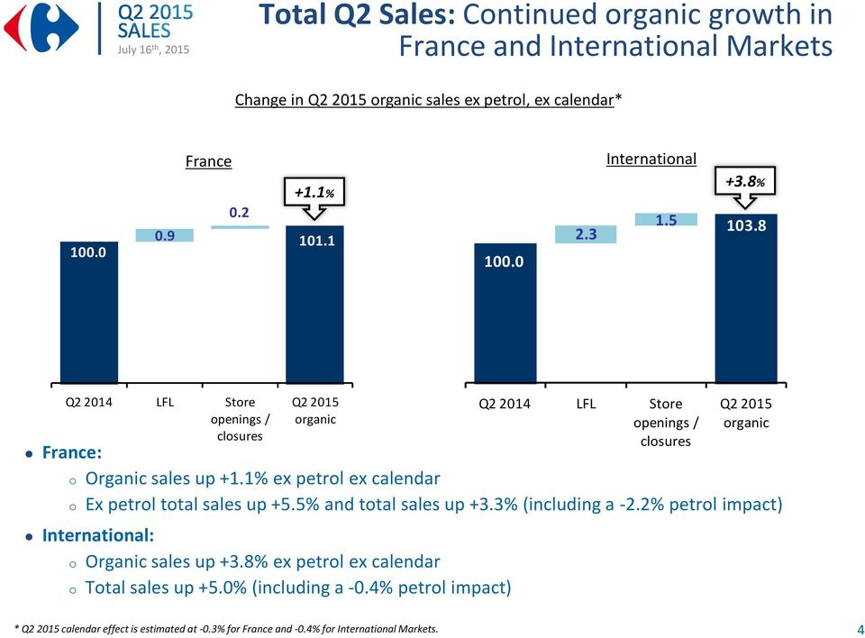 5% and total sales up +3.3% (including a -2.2% petrol impact) International: o Organic sales up +3.