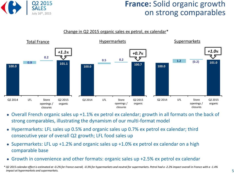 7% ; third consecutive year of overall Q2 growth; LFL food sales up Supermarkets: LFL up +1.2% and sales up +1.