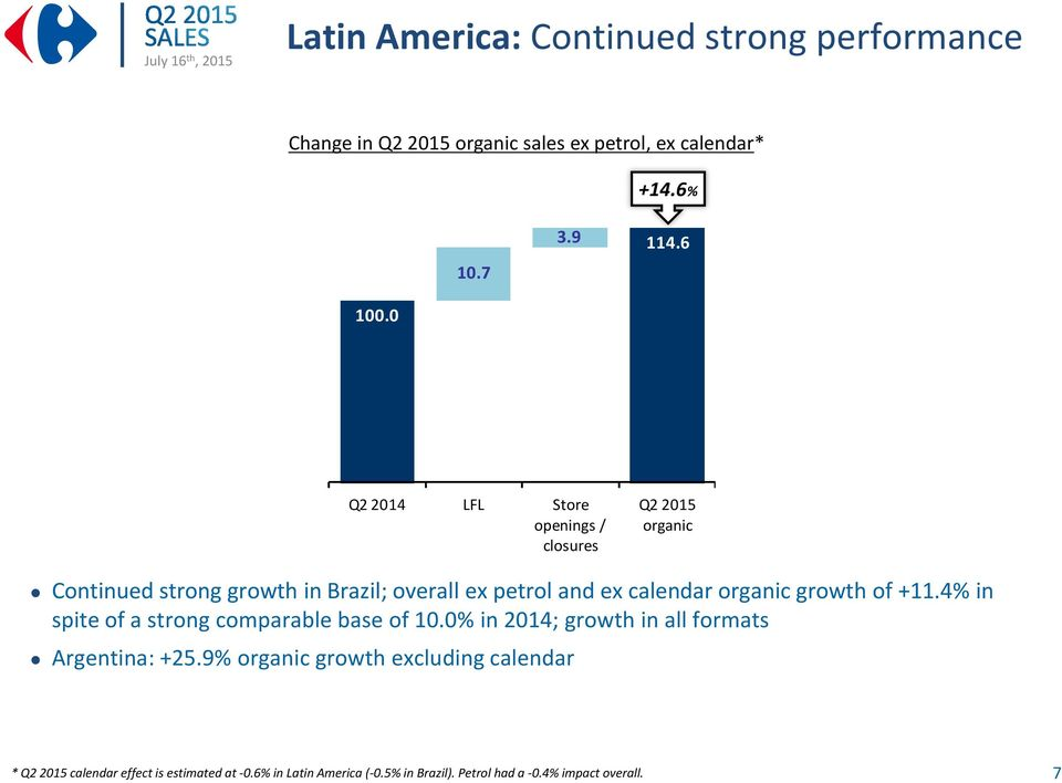 4% in spite of a strong comparable base of 10.0% in 2014; growth in all formats Argentina: +25.