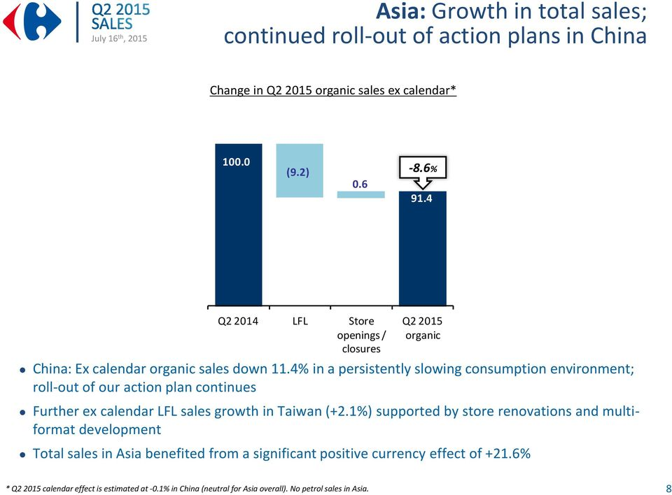 4% in a persistently slowing consumption environment; roll-out of our action plan continues Further LFL sales growth in Taiwan (+2.