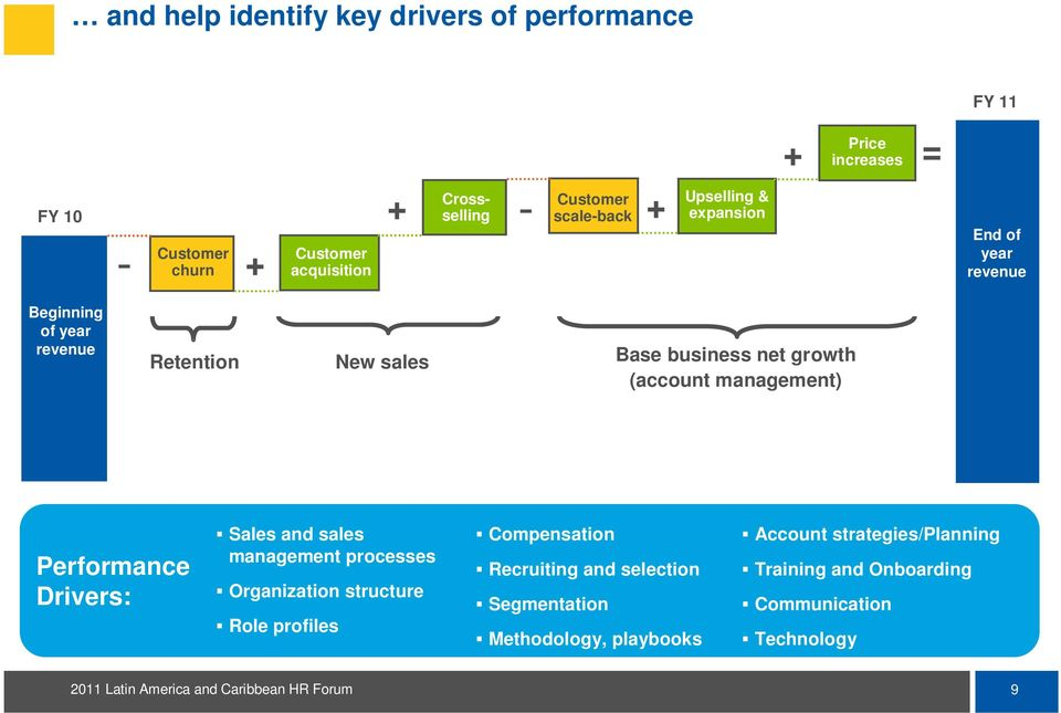 (account management) Performance Drivers: Sales and sales management processes Organization structure Role profiles Compensation