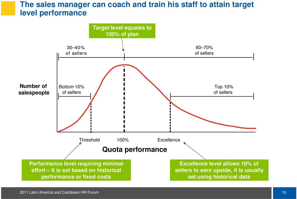 100% Quota performance Excellence Performance level requiring minimal effort it is set based on historical