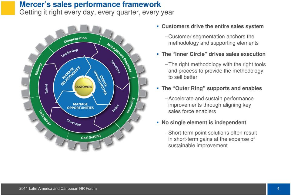 process to provide the methodology to sell better The Outer Ring supports and enables Accelerate and sustain performance improvements through
