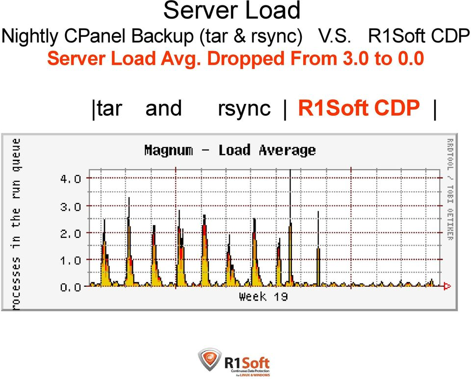 R1Soft CDP Server Load Avg.