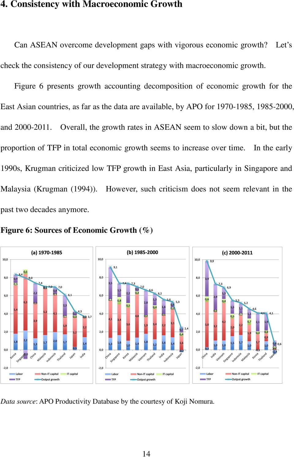Overall, the growth rates in ASEAN seem to slow down a bit, but the proportion of TFP in total economic growth seems to increase over time.