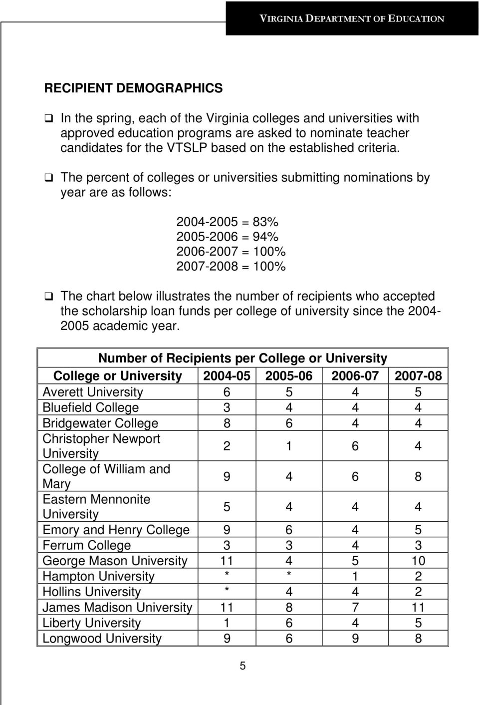 The percent of colleges or universities submitting nominations by year are as follows: 2004-2005 = 83% 2005-2006 = 94% 2006-2007 = 100% 2007-2008 = 100% The chart below illustrates the number of
