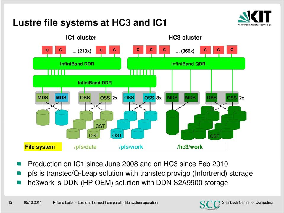 system /pfs/data /pfs/work /hc3/work Production on IC1 since June 2008 and on HC3 since Feb 2010 pfs is transtec/q-leap solution
