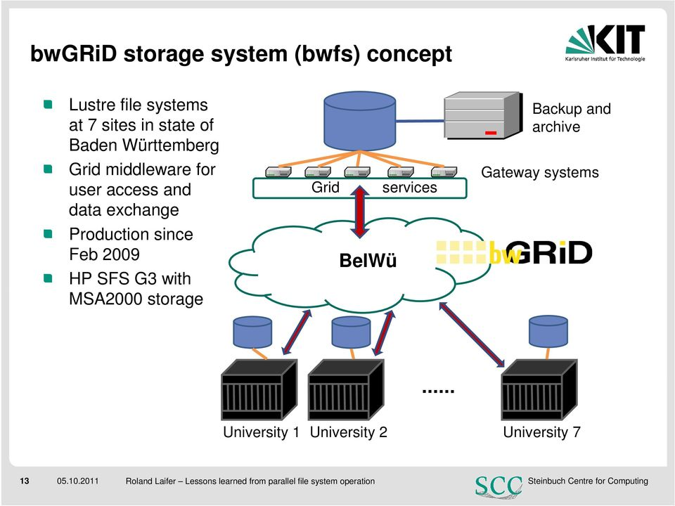 G3 with MSA2000 storage Grid BelWü services Backup and archive Gateway systems University 1