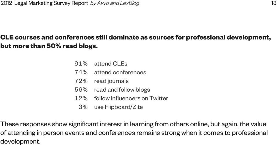 91% 74% 72% 56% 12% 3% attend CLEs attend conferences read journals read and follow blogs follow influencers on Twitter use