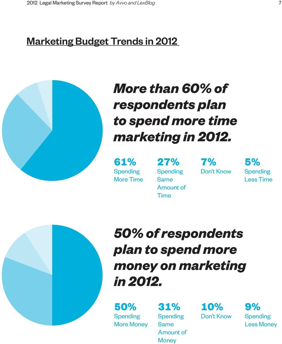 61% Spending More Time 27% Spending Same Amount of Time 7% Don t Know 5% Spending Less Time 50% of