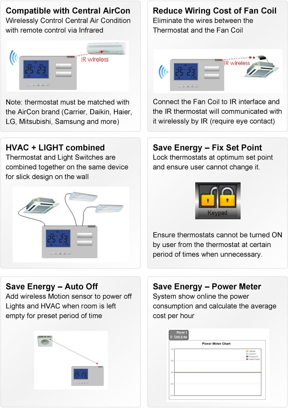 wirelessly by IR (require eye contact) HVAC + LIGHT combined Thermostat and Light Switches are combined together on the same device for slick design on the wall Save Energy Fix Set Point Lock