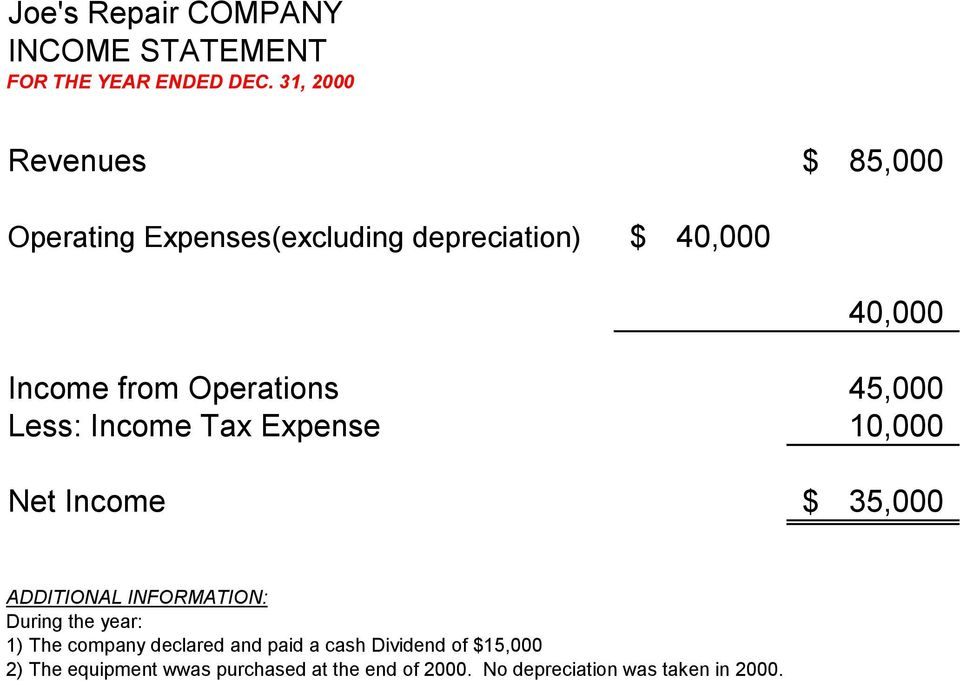 Operations 45,000 Less: Income Tax Expense 10,000 Net Income $ 35,000 ITIONAL INFORMATION: During the