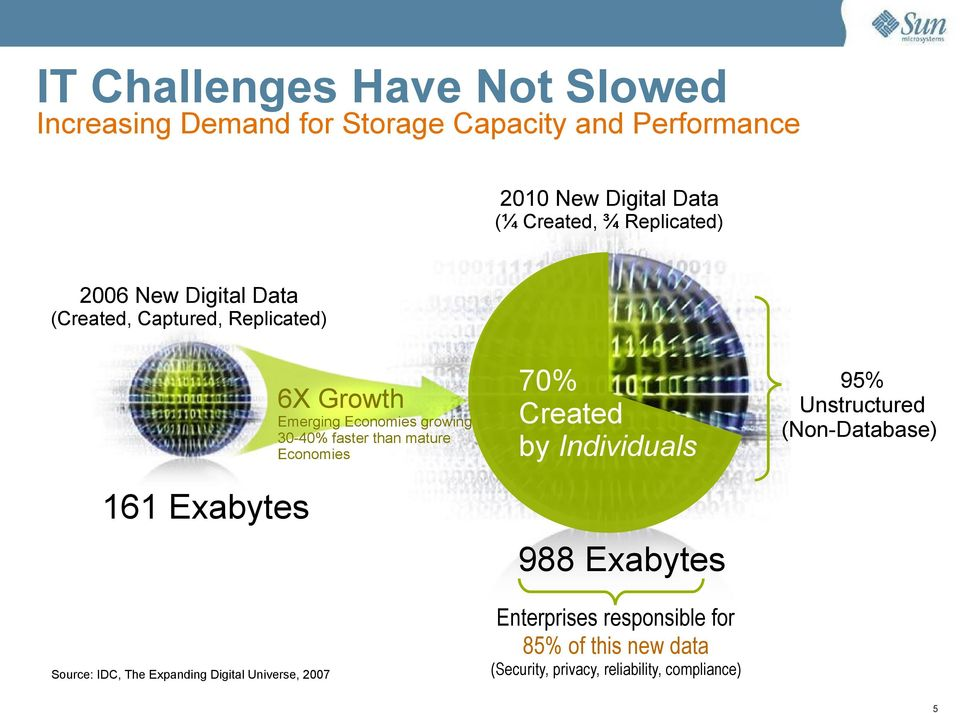 mature Economies 70% Created by Individuals 95% Unstructured (Non-Database) 161 Exabytes 988 Exabytes Enterprises