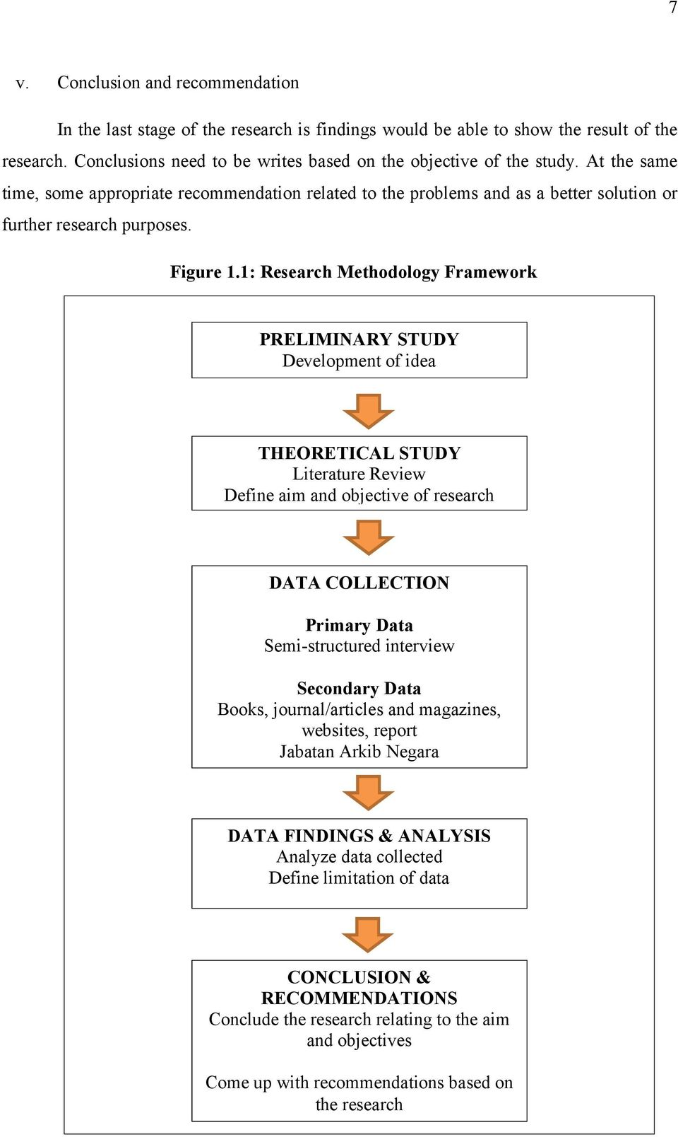 1: Research Methodology Framework PRELIMINARY STUDY Development of idea THEORETICAL STUDY Literature Review Define aim and objective of research DATA COLLECTION Primary Data Semi-structured interview