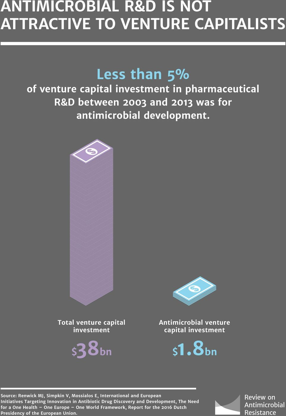 8bn Source: Renwick MJ, Simpkin V, Mossialos E, International and European Initiatives Targeting Innovation in Antibiotic Drug