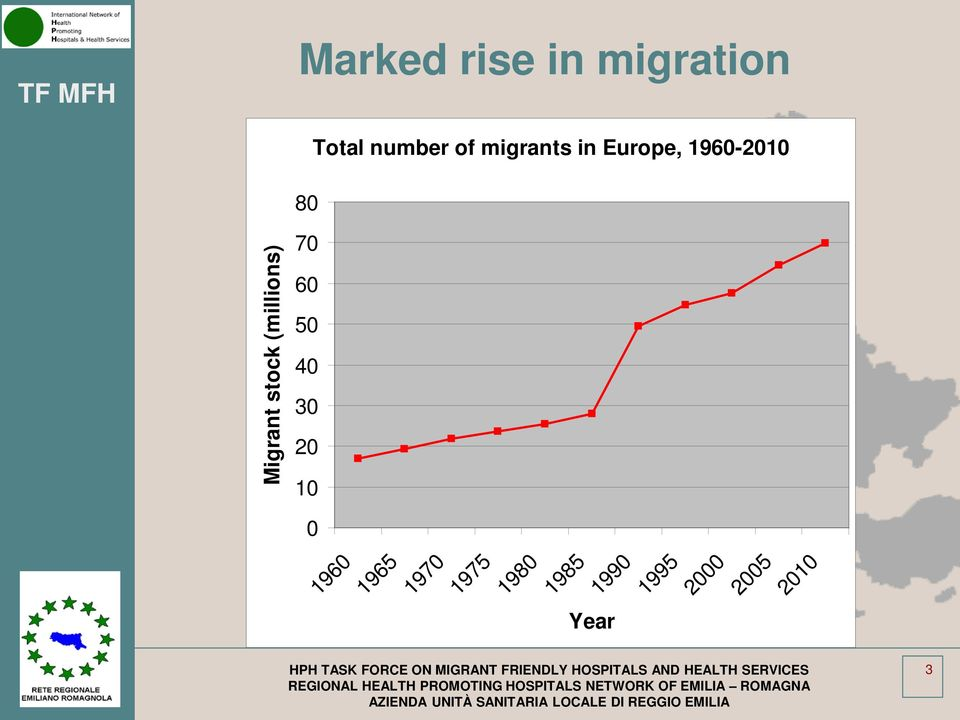 1985 1990 1995 2000 2005 2010 Year HPH TASK FORCE ON MIGRANT FRIENDLY