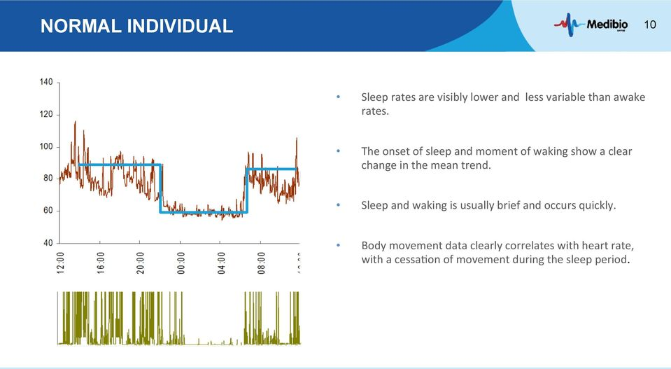 The onset of sleep and moment of waking show a clear change in the mean trend.