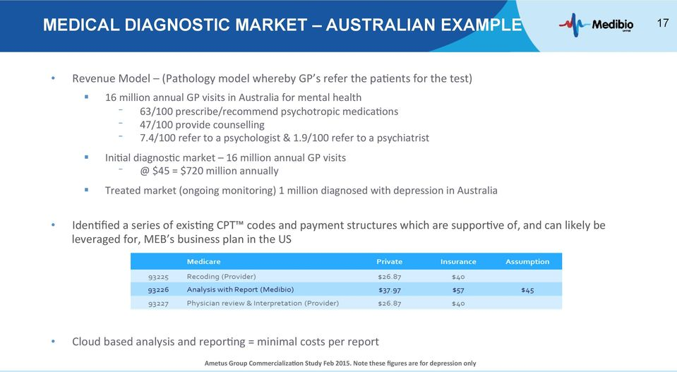 9/100 refer to a psychiatrist Ini7al diagnos7c market 16 million annual GP visits @ $45 = $720 million annually Treated market (ongoing monitoring) 1 million diagnosed with depression in Australia