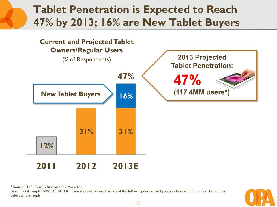 4MM users*) 12% 31% 31% 2011 2012 2013E * Source: U.S. Census Bureau and emarketer. Base: Total sample, N=2,540.