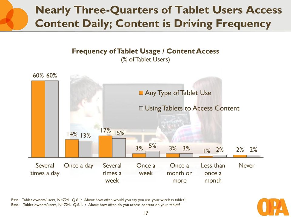 a day Several times a week Once a week Once a month or more Less than once a month Never Base: Tablet owners/users, N=724. Q.6.