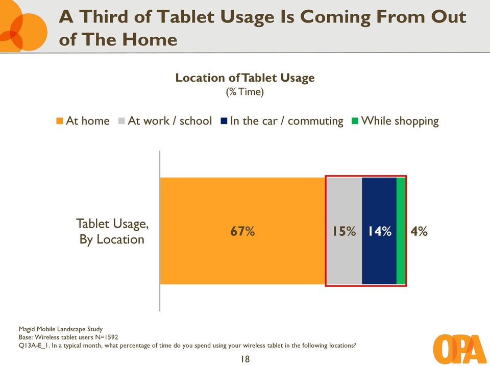 14% 4% Magid Mobile Landscape Study Base: Wireless tablet users N=1592 Q13A-E_1.