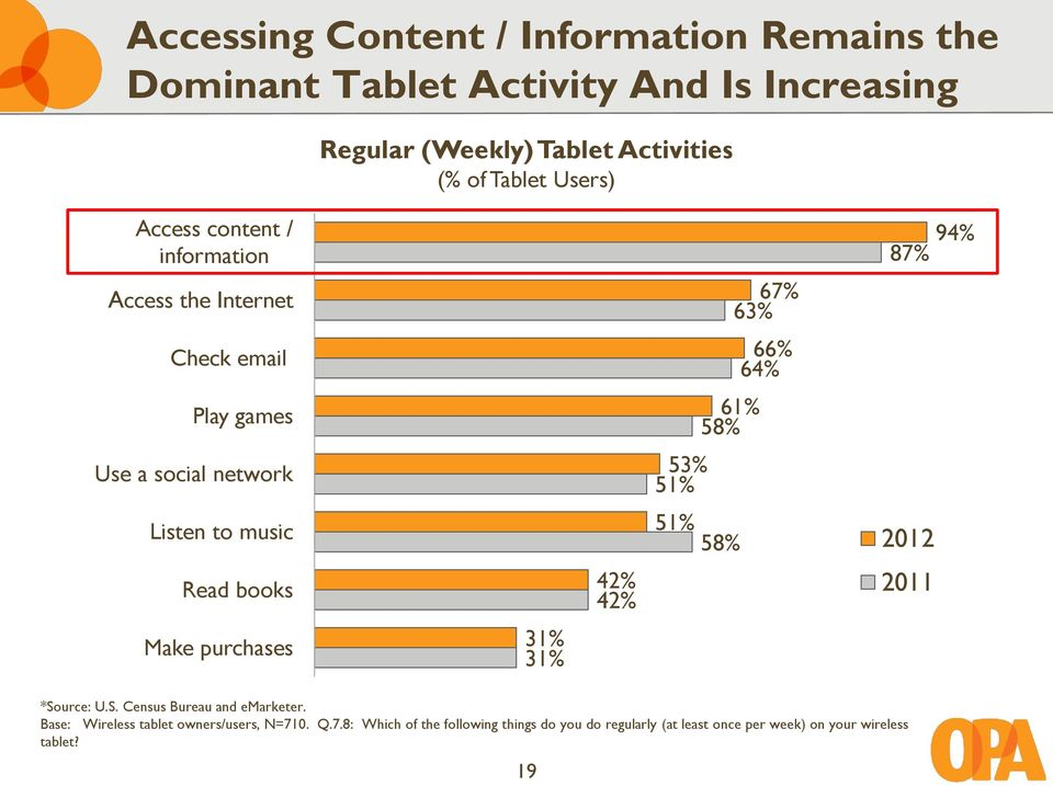 Users) 31% 31% *Source: U.S. Census Bureau and emarketer. Base: Wireless tablet owners/users, N=71