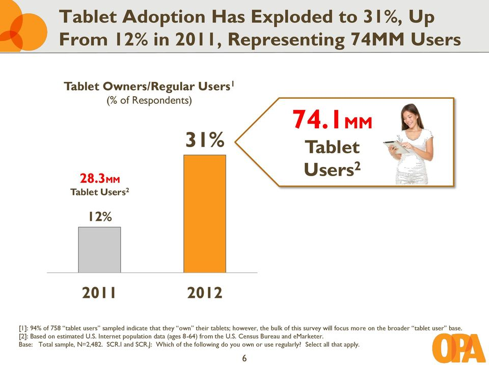 1MM Tablet Users 2 12% 2011 2012 [1]: 94% of 758 tablet users sampled indicate that they own their tablets; however, the bulk of this survey will