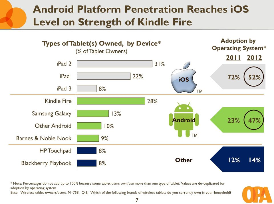 Blackberry Playbook 8% 8% Other 12% 14% * Note: Percentages do not add up to 100% because some tablet users own/use more than one type of tablet.