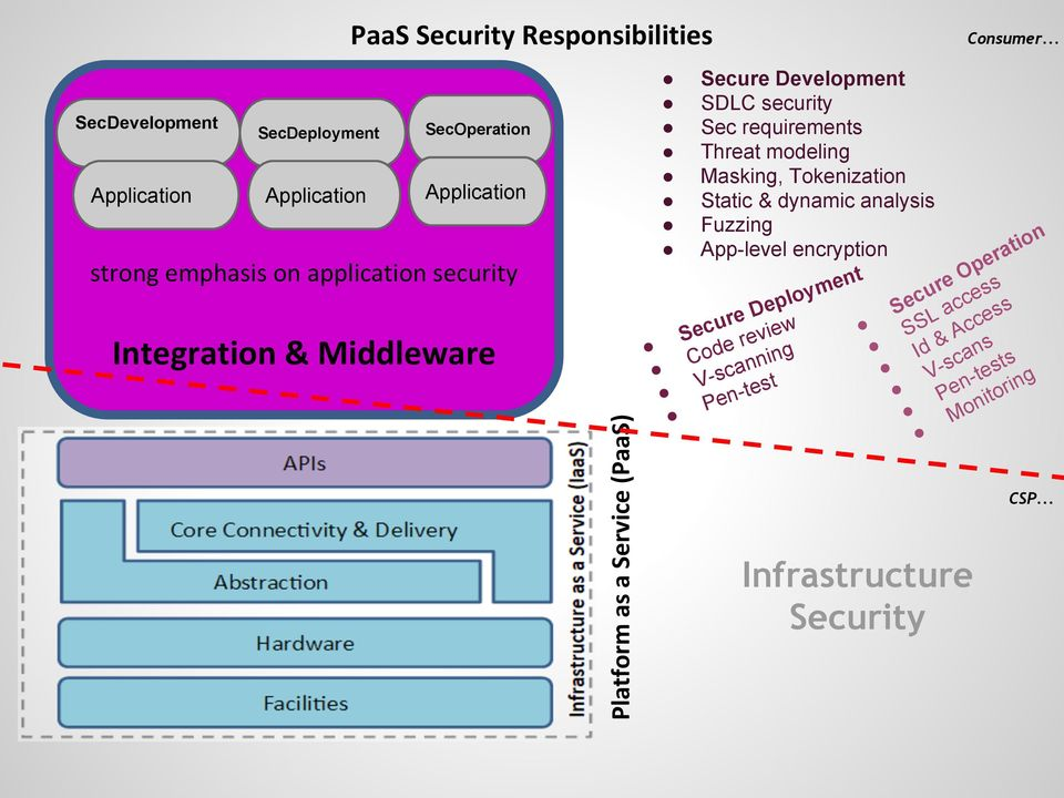 requirements Threat modeling Masking, Tokenization Static & dynamic analysis Fuzzing ion t App-level encryption a r pe O t men ure